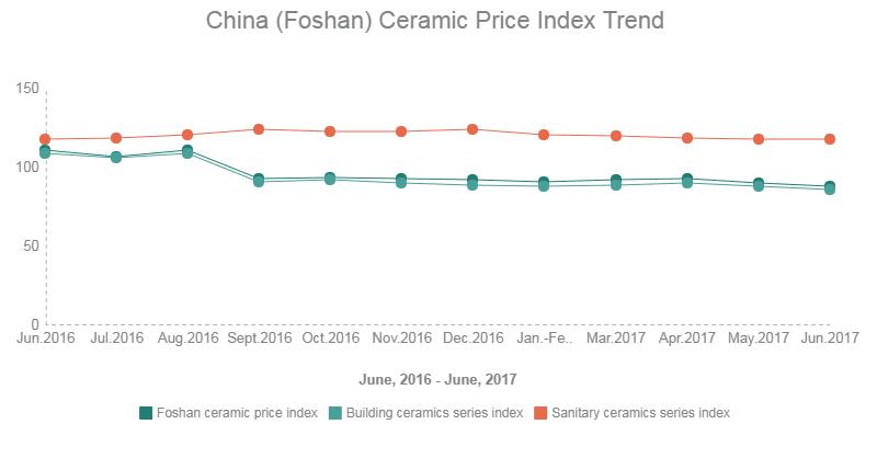 2017 China(Foshan) Ceramic Price Index Tred