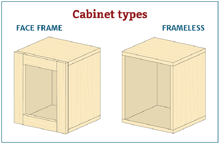 Decide between face-frame and frameless cabinets